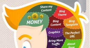 The Brain of a Blogger Infographic Poster
